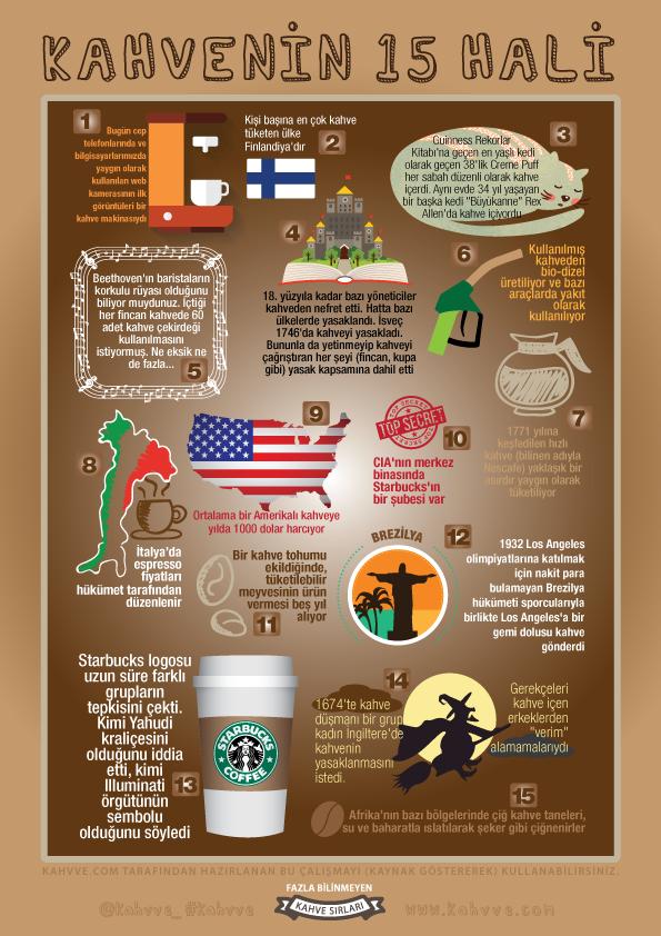 Kahve hakkında bilinmesi gerekenler