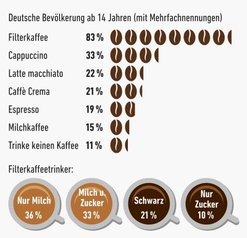 Almanlar sudan çok kahve içiyor 2